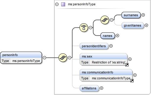 Schema documentation for namespace http://www meta-share org