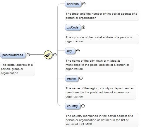 Schema documentation for namespace http://www meta-share org/OMTD