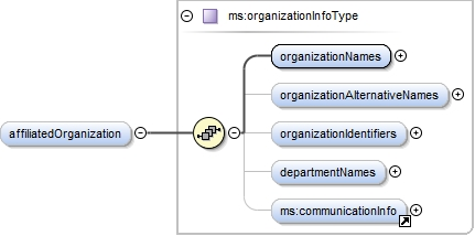 Schema documentation for OMTD-SHARE-Publications xsd